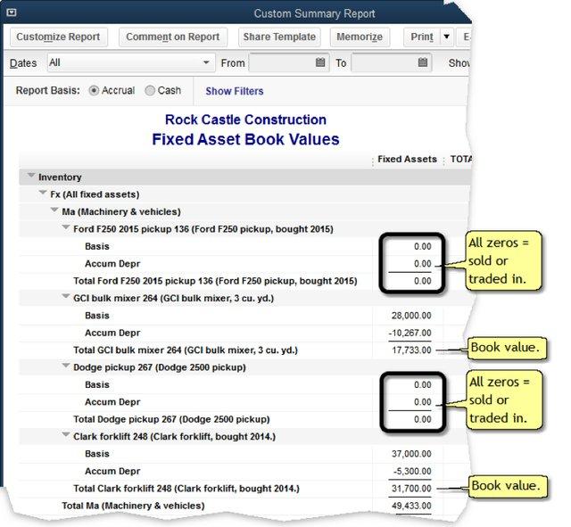 Fixet Asset Book Values