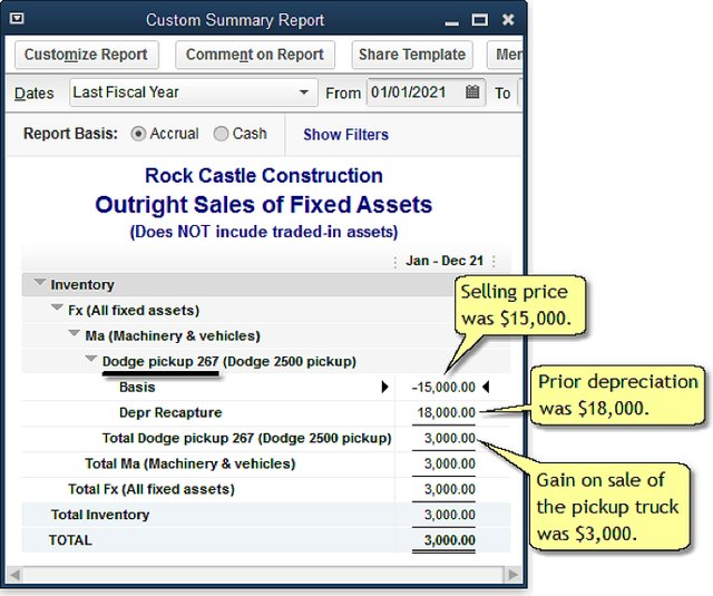 Outright Sales of Fixes Assets