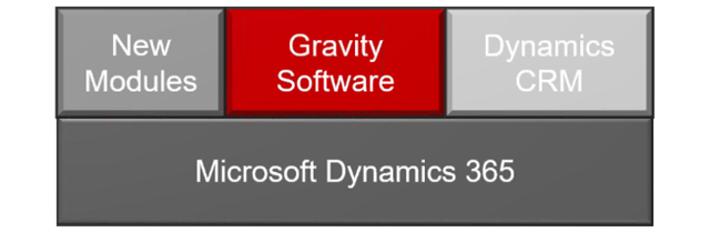 MS-dynamics-365-platform