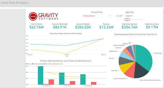 Gravity_Power-BI-display