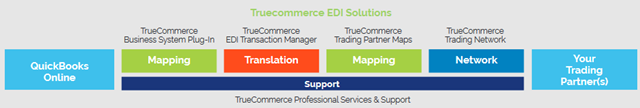 TrueCommerce_QBO-EDI-Solutions