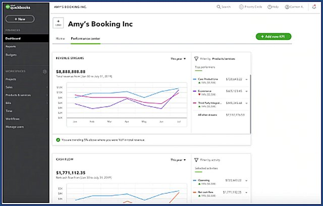 Revenue Streams Dashboard