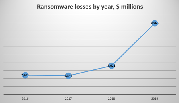 Ransomeware-growth-chart