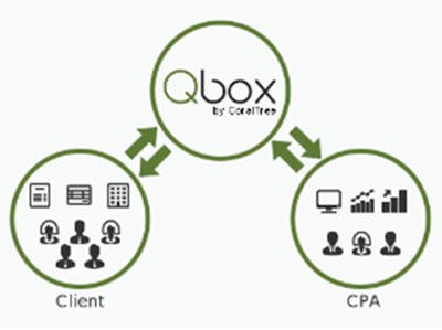 Qbox - How it Works