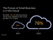Future of Small Business in the Cloud