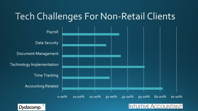 Tech Challenges For Non-Retail Clients.jpg