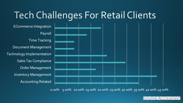 Tech Challenges For Retail Clients.jpg