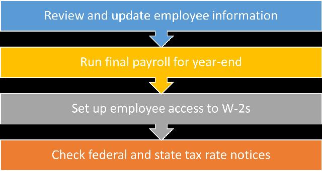 Year-end-payroll_fig-01