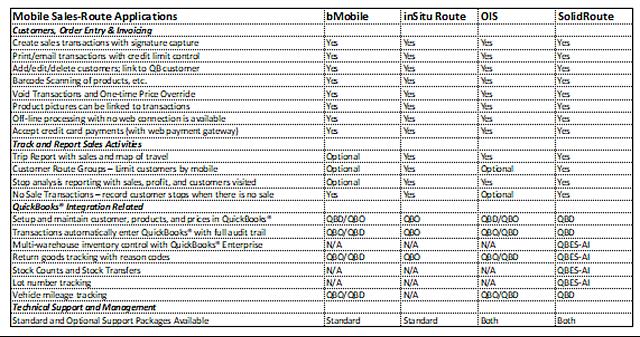 Mobile-sales-route-comparison.png
