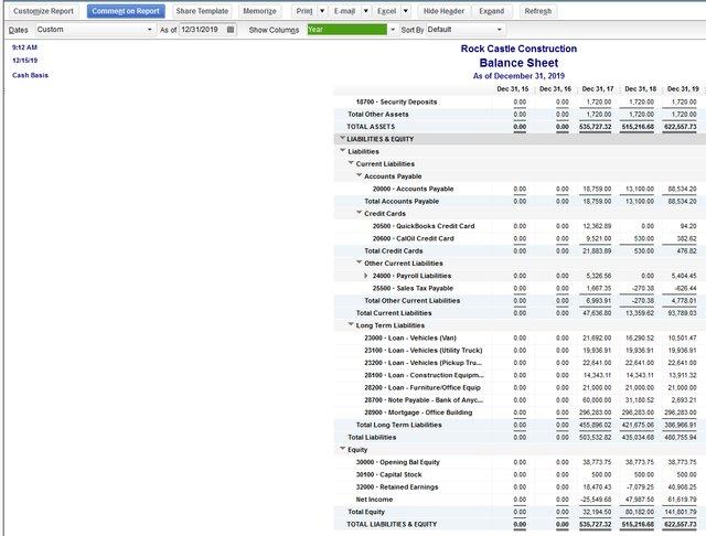 Cash Basis Balance Sheet
