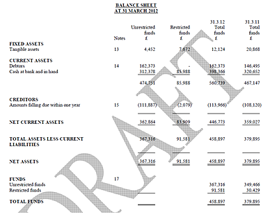 Trouble with Balance Sheet