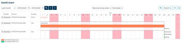 MRPEasy_Fig 3 - Gnatt Chart.jpg