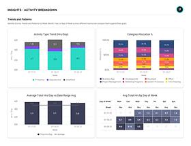 ActivTrak Employee Time Dashboard