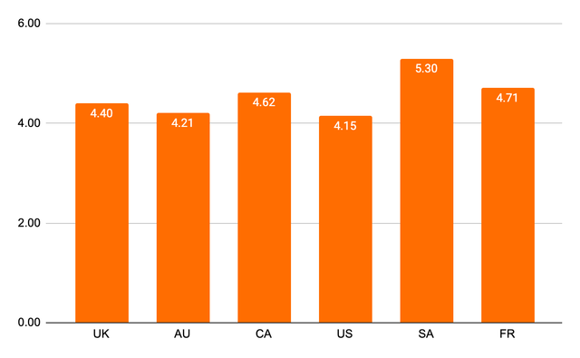 Breakdown of accountants by country time spent checking bad data
