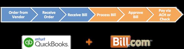 Expanding QB with Bill.Com