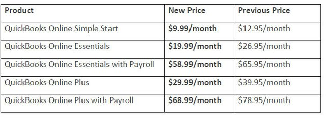 New QBO Pricing