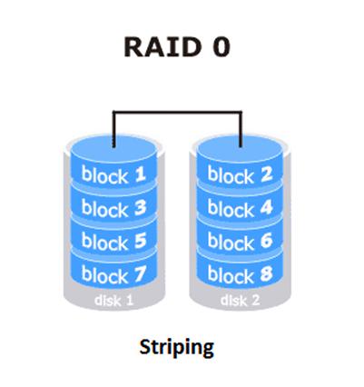RAID 0.png