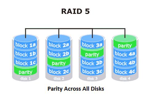 RAID 5.png