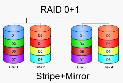 RAID 0+1.png