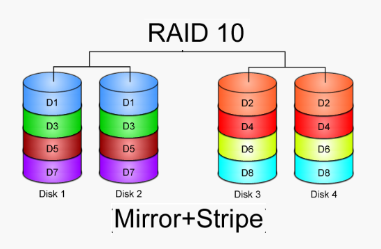 RAID 10 (RAID 1+0)