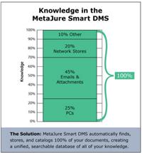 MetaJure Smart DMS.png