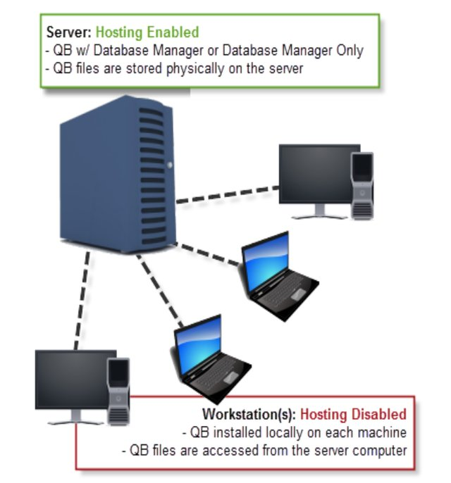 QB Dedicated Server Network.png