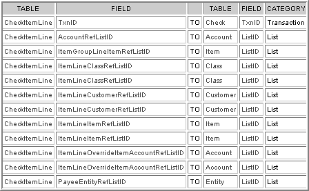 Check Detail Relationship Table