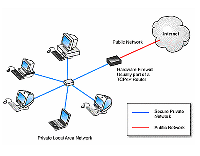 Protecting Your Network Firewall Security The Hardware