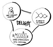 Design for Delight