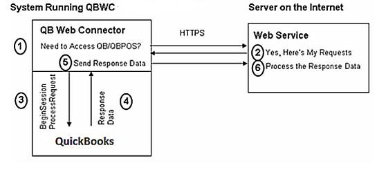 Web Connector How.jpg