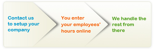 INTUIT - FULL SERVICE PAYROLL