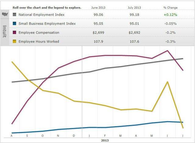 July 2013 Intuit Economics