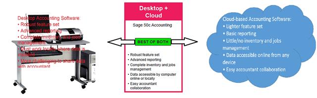 Sage 50c DT-Cloud Comparison