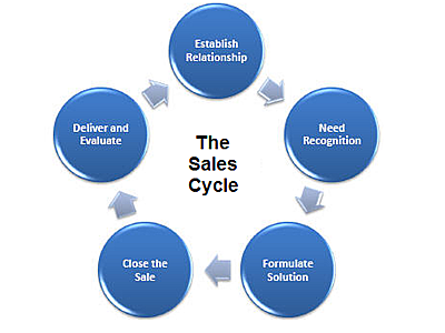 improving sales by shortening the sales cycle