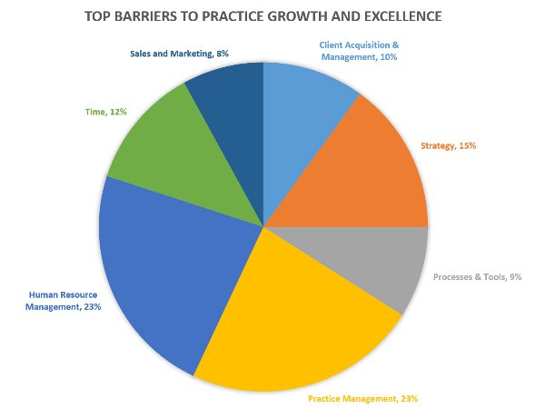 Top Barriers To Growth