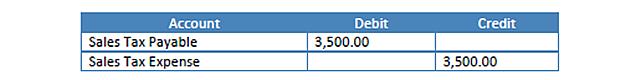 Adjusting Sales Tax - Figure 1