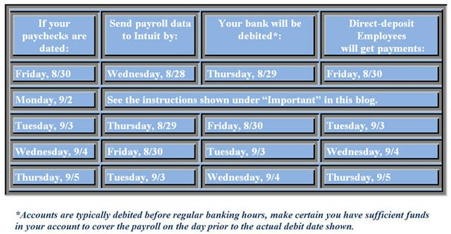 Payroll table