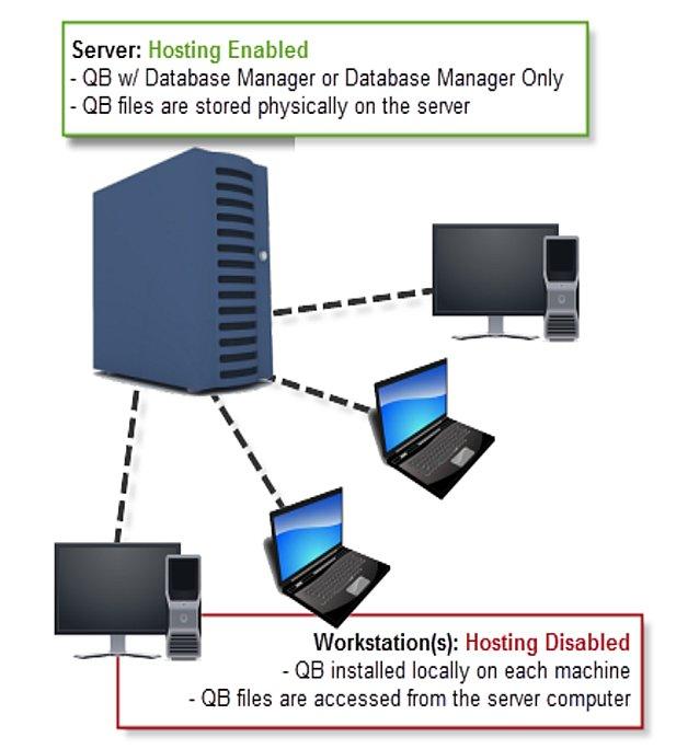 Dedicated QB Server Network