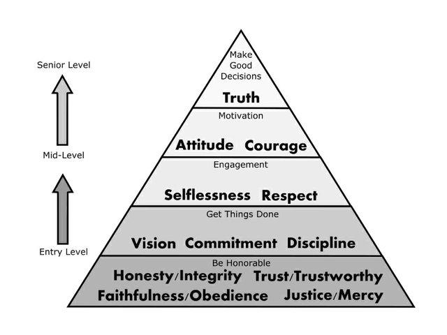 Character Trait Pyramid