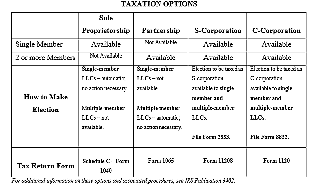 LLC Taxaction Options figure table