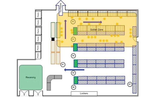 Warehouse Golden Zone locations