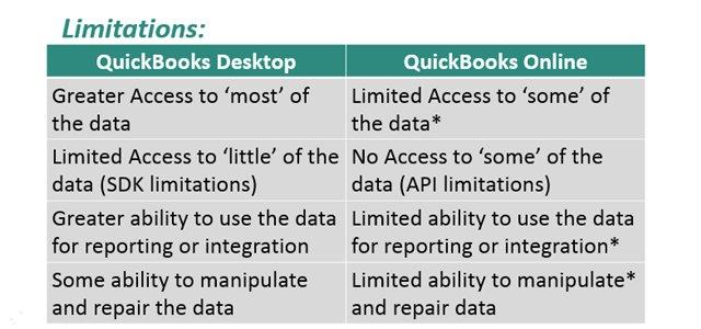 quickbooks online vs download