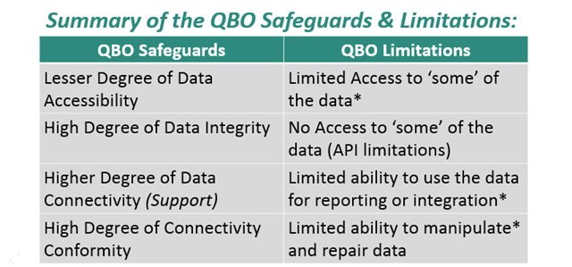 QBO Safeguards and Limitations.png