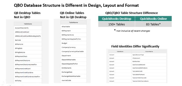 QBO-QBD Design Differences