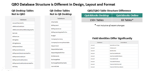 QBO-QBD Design Differences