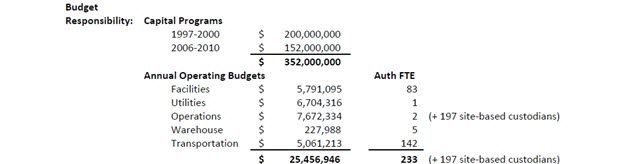 warehouse budget