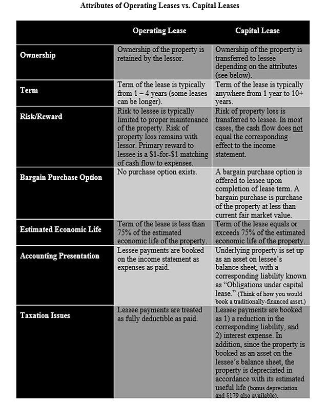 Lease Comparison Chart