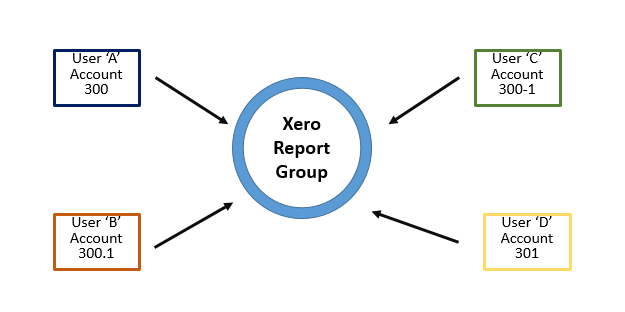 Xero Report Group Mapping Example