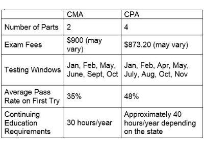 CMA Vs. CPA Exam Parts