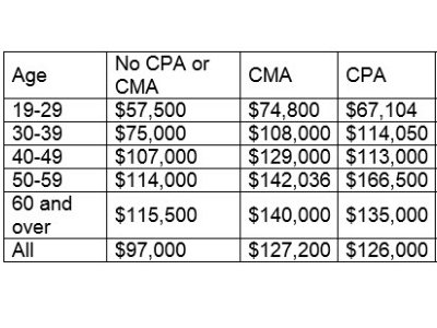 CMA Vs. CPA, Salary Graph